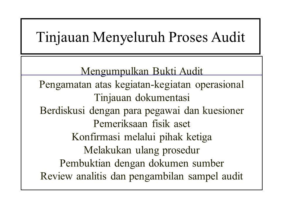 Tinjauan Menyeluruh Proses Audit Mengumpulkan Bukti Audit Pengamatan atas kegiatan-kegiatan operasional Tinjauan dokumentasi Berdiskusi dengan para pe