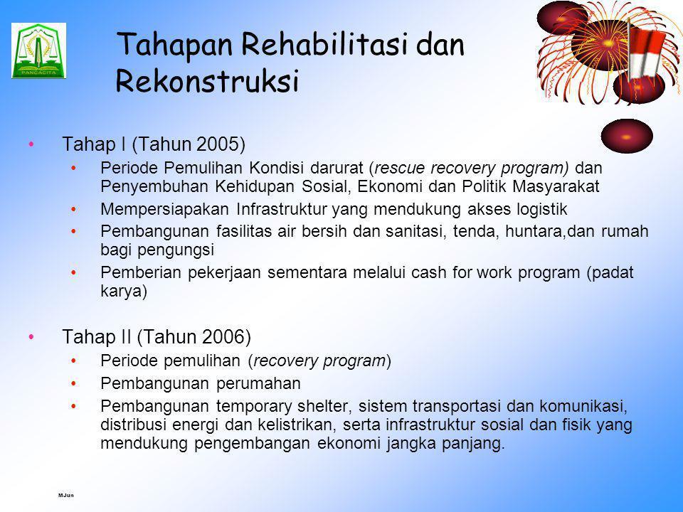 MJun TANGGAP DARURAT - RELIEF REHABILITASI REKONSTRUKSI Penyelamatan Tanggap Darurat Pemakaman jenazah Penyediaan makanan dan obat-obatan Perbaikan pr