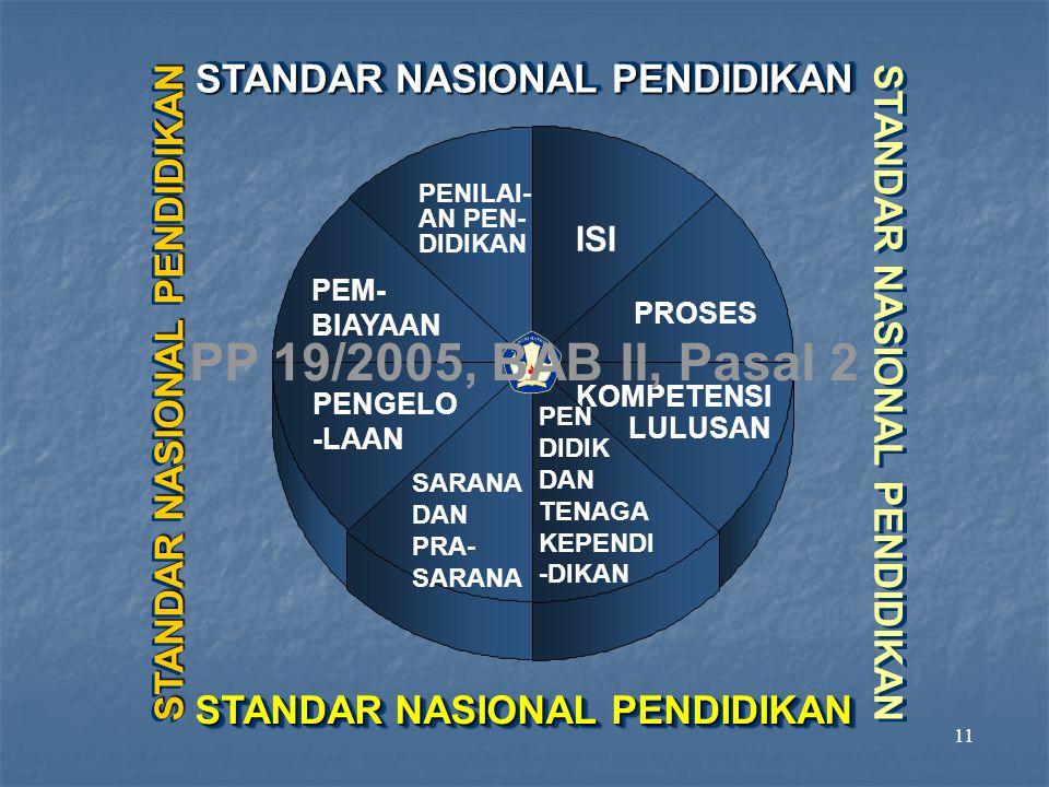 11 STANDAR NASIONAL PENDIDIKAN PENILAI- AN PEN- DIDIKAN STANDAR NASIONAL PENDIDIKAN PEM- BIAYAAN PENGELO -LAAN ISI PROSES KOMPETENSI LULUSAN PEN DIDIK DAN TENAGA KEPENDI -DIKAN SARANA DAN PRA- SARANA STANDAR NASIONAL PENDIDIKAN PP 19/2005, BAB II, Pasal 2