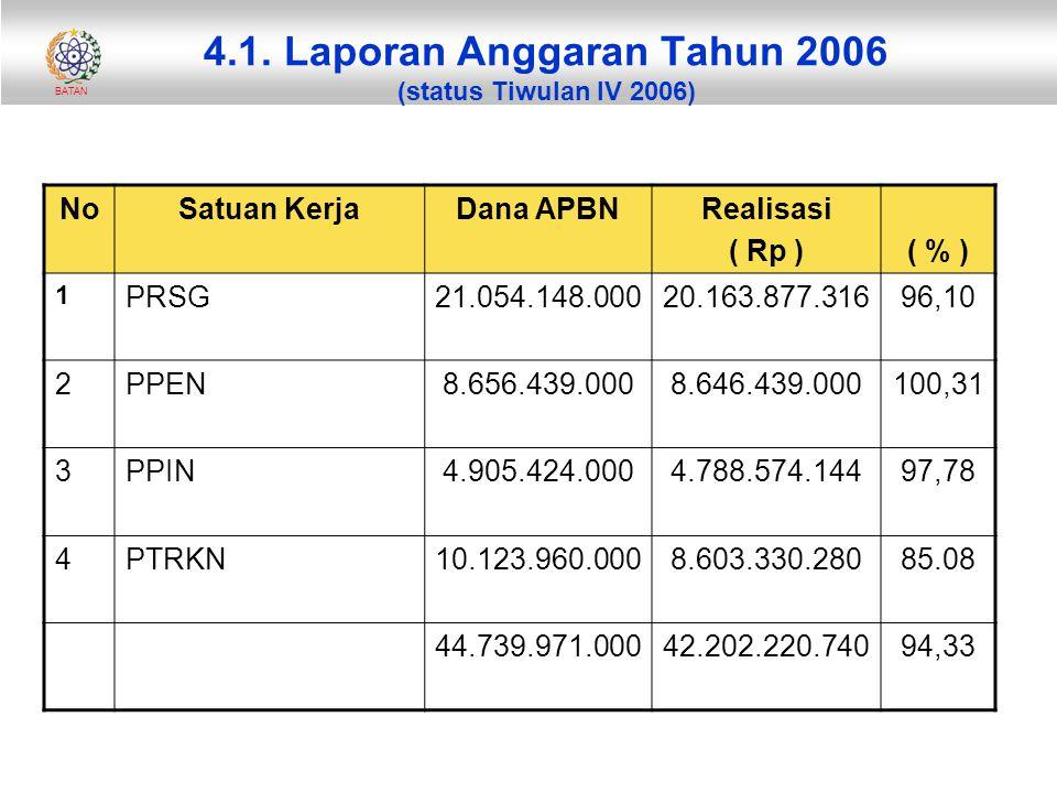 BATAN 4.1. Laporan Anggaran Tahun 2006 (status Tiwulan IV 2006) NoSatuan KerjaDana APBNRealisasi ( Rp )( % ) 1 PRSG21.054.148.00020.163.877.31696,10 2