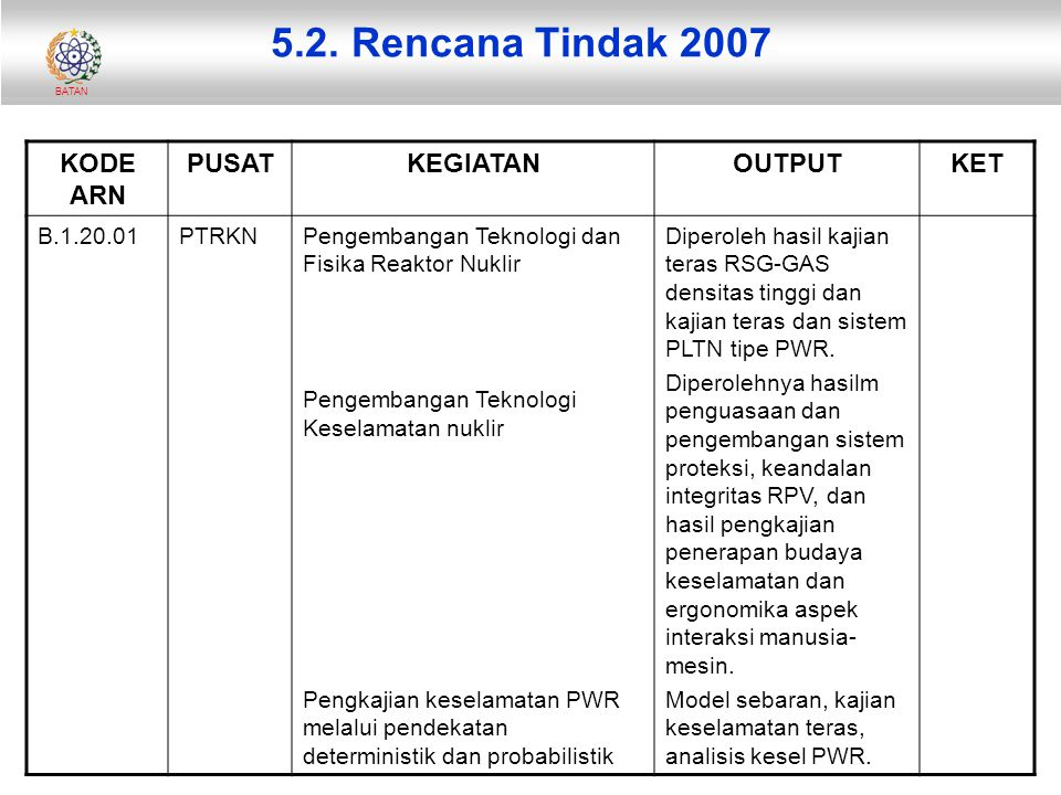BATAN 5.2. Rencana Tindak 2007 KODE ARN PUSATKEGIATANOUTPUTKET B.1.20.01PTRKNPengembangan Teknologi dan Fisika Reaktor Nuklir Pengembangan Teknologi K