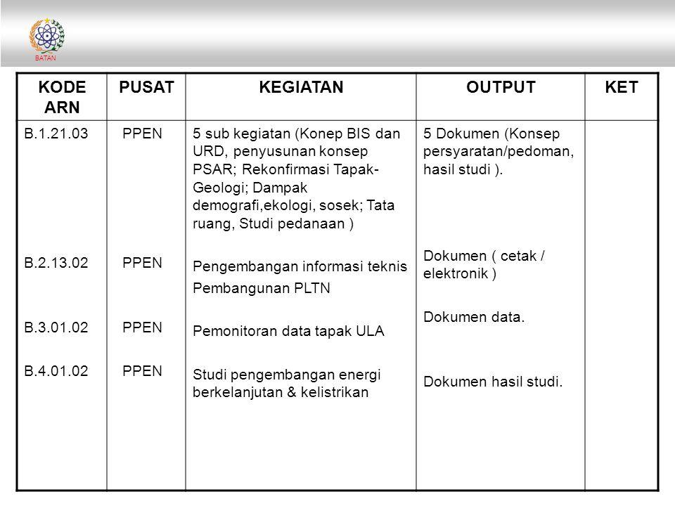 BATAN KODE ARN PUSATKEGIATANOUTPUTKET B.1.21.03 B.2.13.02 B.3.01.02 B.4.01.02 PPEN 5 sub kegiatan (Konep BIS dan URD, penyusunan konsep PSAR; Rekonfir