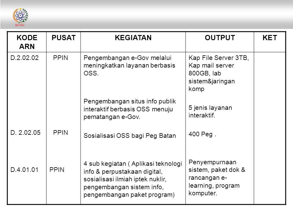 BATAN KODE ARN PUSATKEGIATANOUTPUTKET D.2.02.02 D. 2.02.05 D.4.01.01 PPIN PPIN Pengembangan e-Gov melalui meningkatkan layanan berbasis OSS. Pengemban