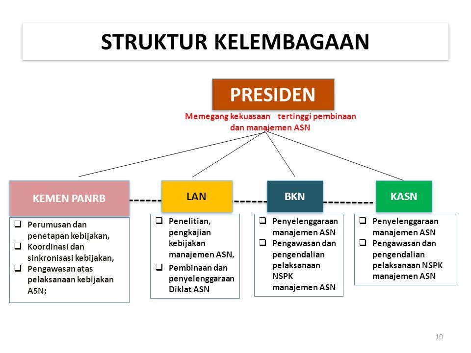 PRESIDEN KEMEN PANRB LAN BKN KASN  Perumusan dan penetapan kebijakan,  Koordinasi dan sinkronisasi kebijakan,  Pengawasan atas pelaksanaan kebijaka