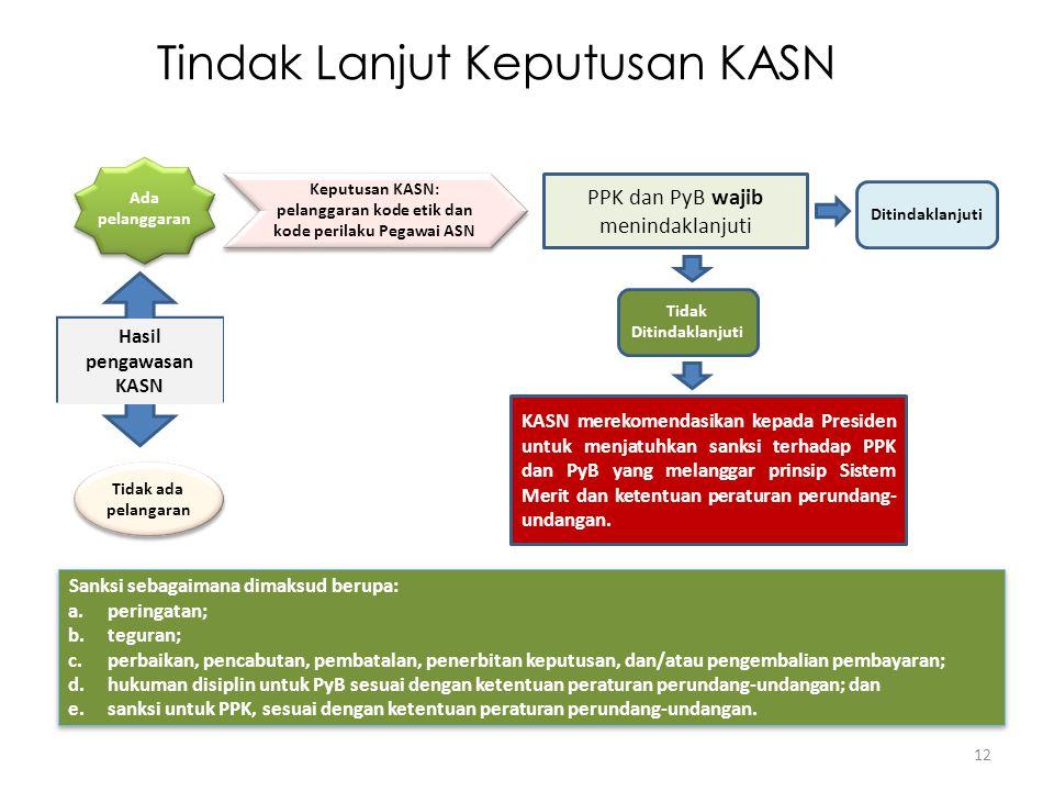Tindak Lanjut Keputusan KASN 12 Hasil pengawasan KASN Tidak ada pelangaran PPK dan PyB wajib menindaklanjuti Keputusan KASN: pelanggaran kode etik dan