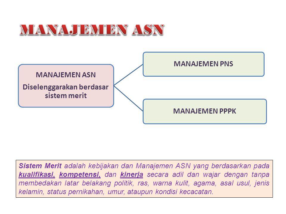 MANAJEMEN ASN Diselenggarakan berdasar sistem merit MANAJEMEN PNS MANAJEMEN PPPK Sistem Merit adalah kebijakan dan Manajemen ASN yang berdasarkan pada