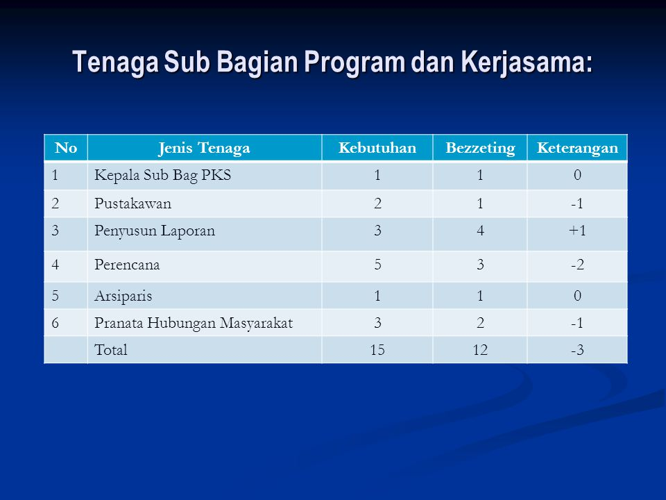 Tenaga Sub Bagian Program dan Kerjasama: NoJenis TenagaKebutuhanBezzetingKeterangan 1Kepala Sub Bag PKS110 2Pustakawan21 3Penyusun Laporan34+1 4Perenc