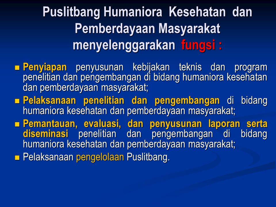Puslitbang Humaniora Kesehatan dan Pemberdayaan Masyarakat menyelenggarakan fungsi : Penyiapan penyusunan kebijakan teknis dan program penelitian dan