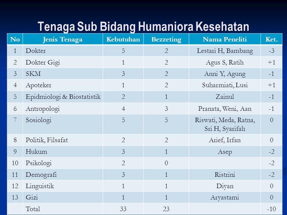Tenaga Sub Bidang Humaniora Kesehatan NoJenis TenagaKebutuhanBezzetingNama PenelitiKet. 1Dokter52Lestari H, Bambang-3 2Dokter Gigi12Agus S, Ratih+1 3S