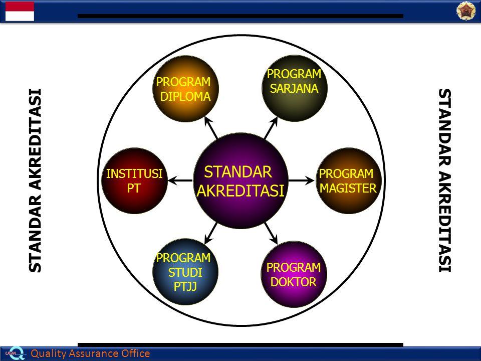 Quality Assurance Office STANDAR AKREDITASI PROGRAM DIPLOMA PROGRAM SARJANA PROGRAM DOKTOR PROGRAM MAGISTER INSTITUSI PT PROGRAM STUDI PTJJ STANDAR AK