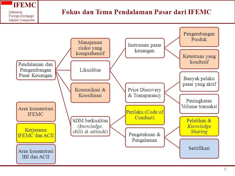 Indonesia Foreign Exchange Market Committee 5 Fokus dan Tema Pendalaman Pasar dari IFEMC Pendalaman dan Pengembangan Pasar Keuangan Manajemen risiko y