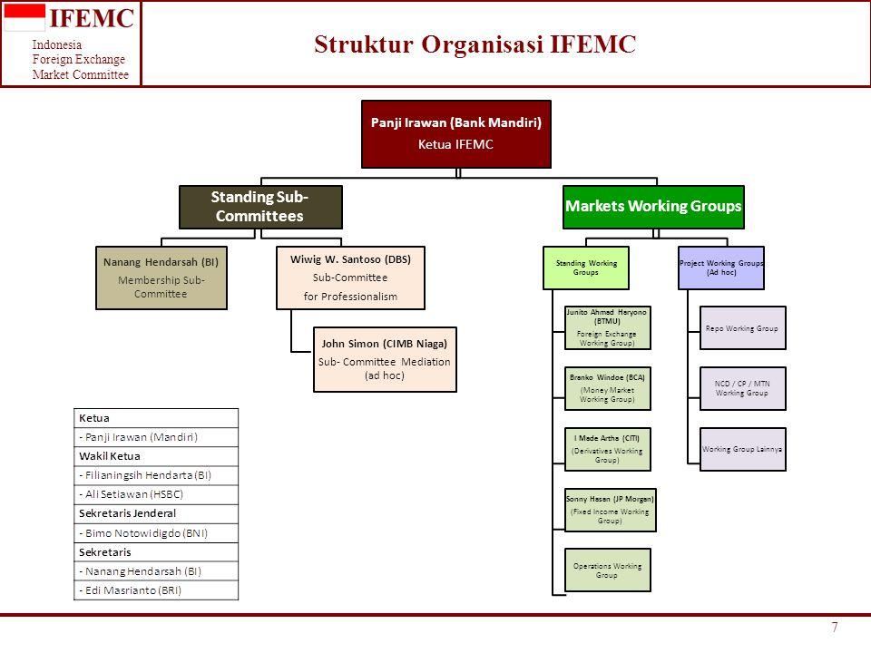 Indonesia Foreign Exchange Market Committee 8 Formasi Keanggotaan IFEMC per 15 Agustus 2014