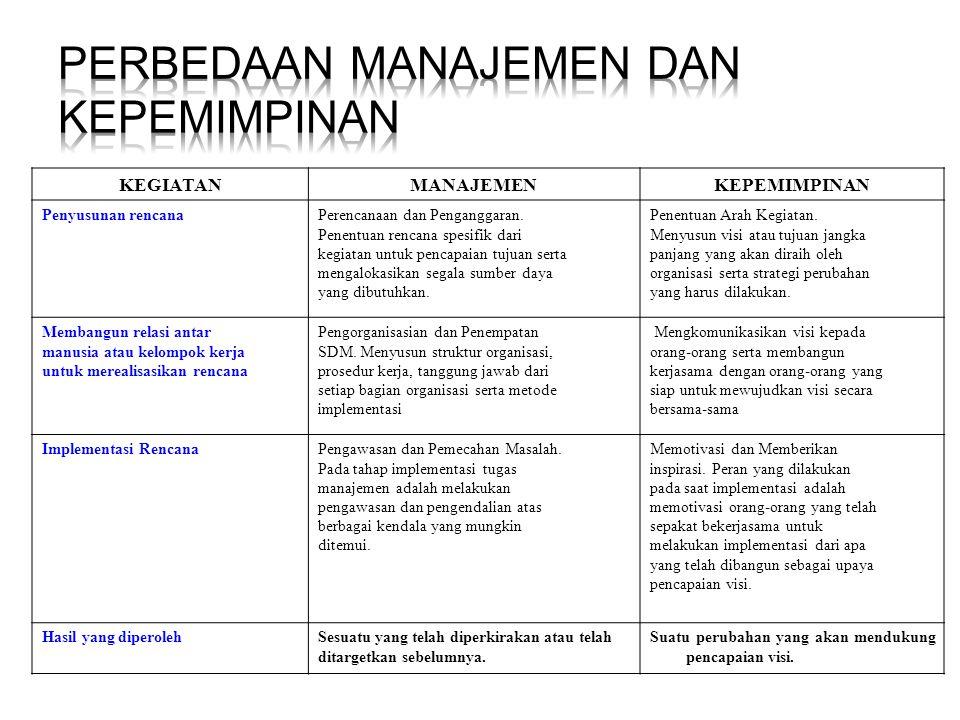  relasi pemimpin-bawahan (leader-member relation)  struktur pekerjaan(task-structure),  peran kekuasaan (power position)