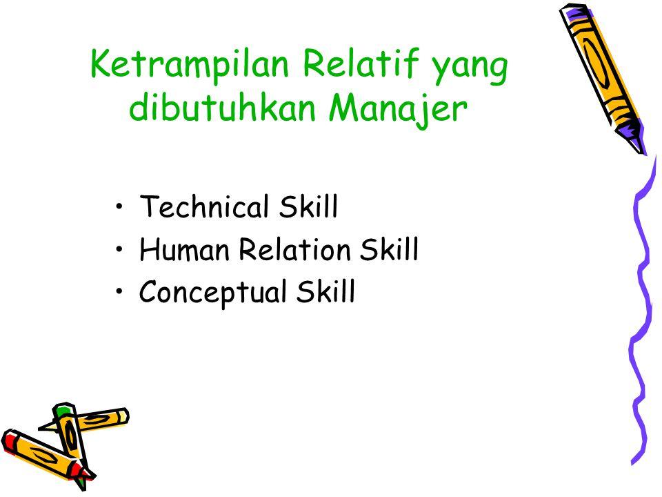 Ketrampilan Relatif yang dibutuhkan Manajer Technical Skill Human Relation Skill Conceptual Skill