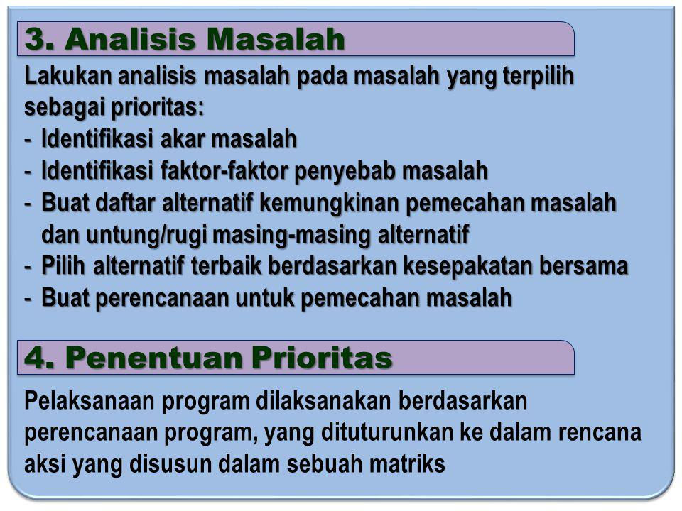3. Analisis Masalah Lakukan analisis masalah pada masalah yang terpilih sebagai prioritas: - Identifikasi akar masalah - Identifikasi faktor-faktor pe