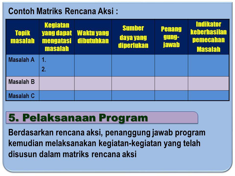 Contoh Matriks Rencana Aksi : Topik masalah Kegiatan yang dapat mengatasi masalah Waktu yang dibutuhkan Sumber daya yang diperlukan Penang gung- jawab Indikator keberhasilan pemecahan Masalah Masalah A1.