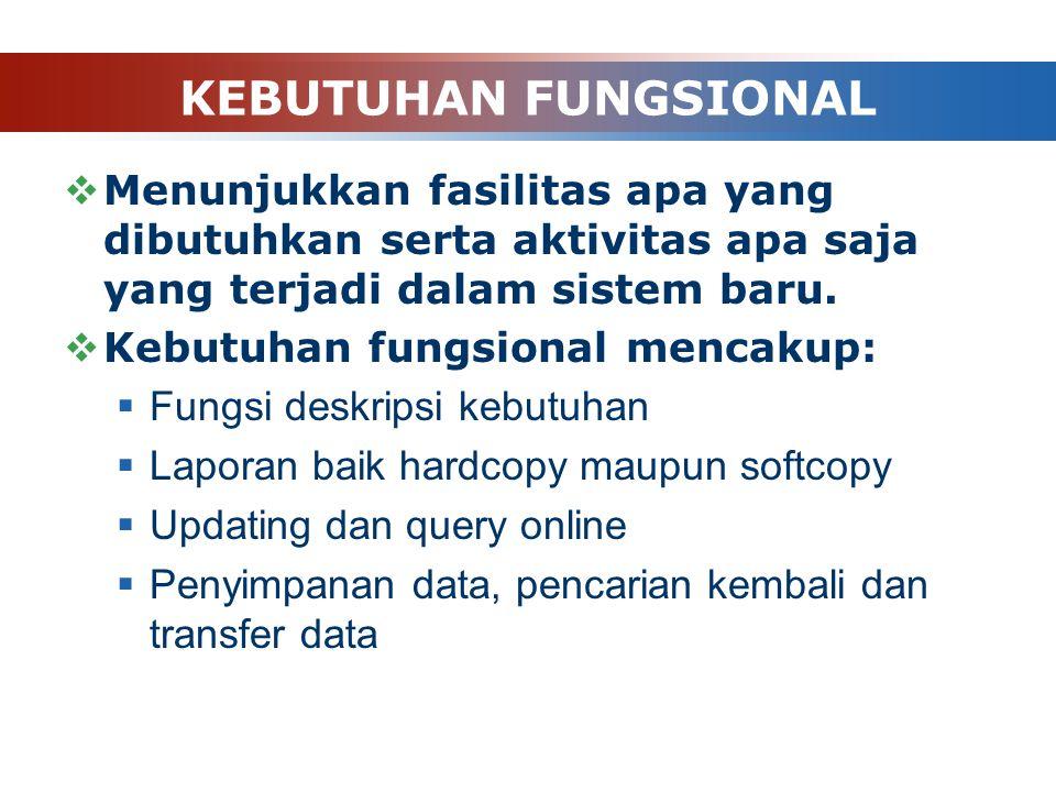 KEBUTUHAN FUNGSIONAL  Menunjukkan fasilitas apa yang dibutuhkan serta aktivitas apa saja yang terjadi dalam sistem baru.