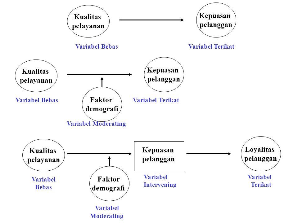 2) Pengukuran Variabel a) Pengukuran  proses menentukan jumlah atau intensitas informasi mengenai orang, peristiwa, gagasan atau obyek tertentu.