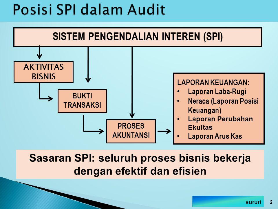 1.Lingkungan pengendalian (control environment) 2.