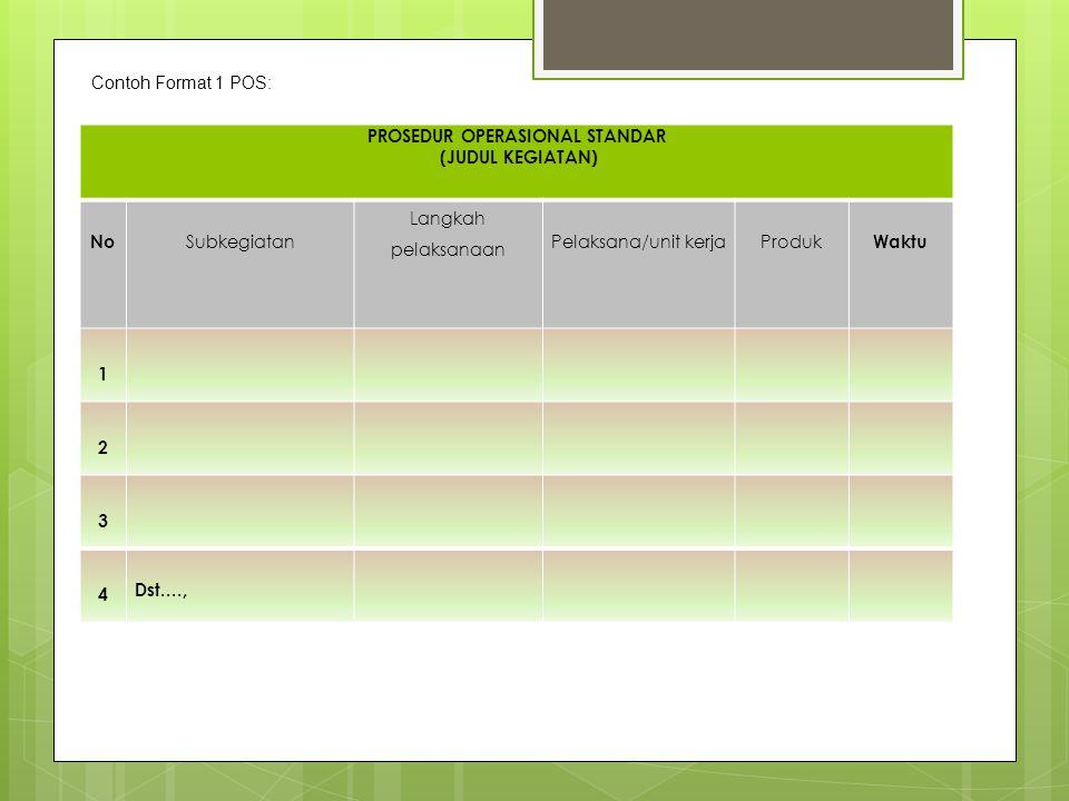 PROSEDUR OPERASIONAL STANDAR (JUDUL KEGIATAN) No Subkegiatan Langkah pelaksanaan Pelaksana/unit kerjaProduk Waktu 1 2 3 4 Dst...., Contoh Format 1 POS