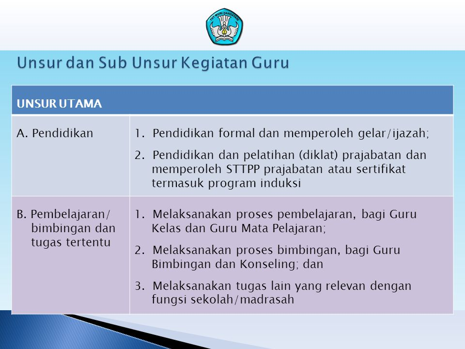 Unsur dan Sub Unsur Kegiatan Guru UNSUR UTAMA A. Pendidikan1. Pendidikan formal dan memperoleh gelar/ijazah; 2. Pendidikan dan pelatihan (diklat) praj