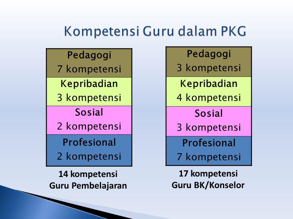 Pedagogi 7 kompetensi Kepribadian 3 kompetensi Sosial 2 kompetensi Profesional 2 kompetensi 14 kompetensi Guru Pembelajaran Pedagogi 3 kompetensi Kepr