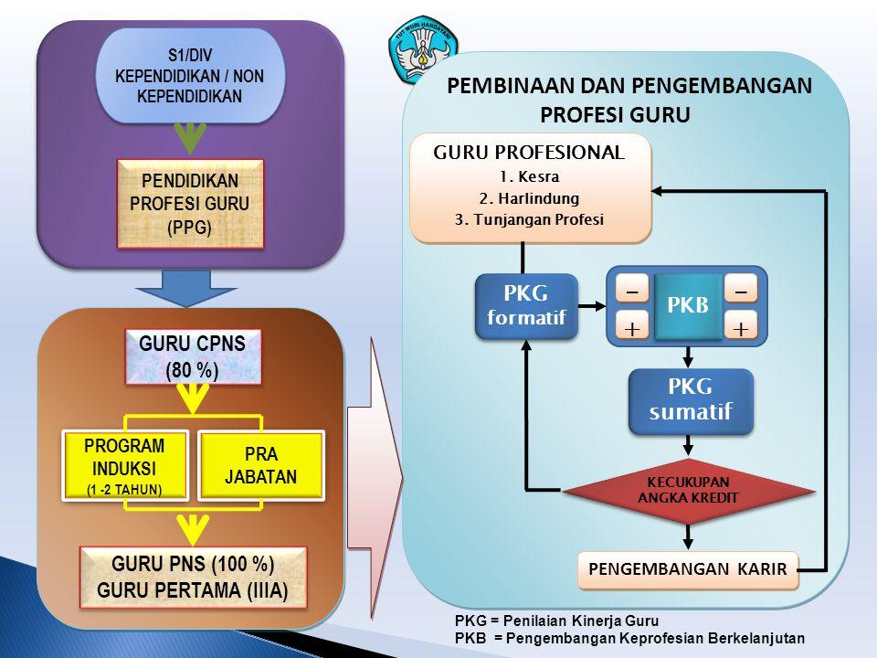 GURU PERTAMA (III/a, III/b) GURU MUDA (III/c, III/d) GURU MADYA (IV/a, IV/b, IV/c) GURU UTAMA (IV/d, IV/e) PROGRAM INDUKSI GURU S1/D-IV BERSERTIFIKAT PKB fokus pada peningkatan kompetensi guru PKB fokus pada peningkatan prestasi peserta didik dan pengelolaan sekolah PKB fokus pada pengembangan sekolah PKB fokus pada pengembangan profesi Tahap Pengembangan Karir Guru KERANGKA PENGEMBANGAN KARIR GURU