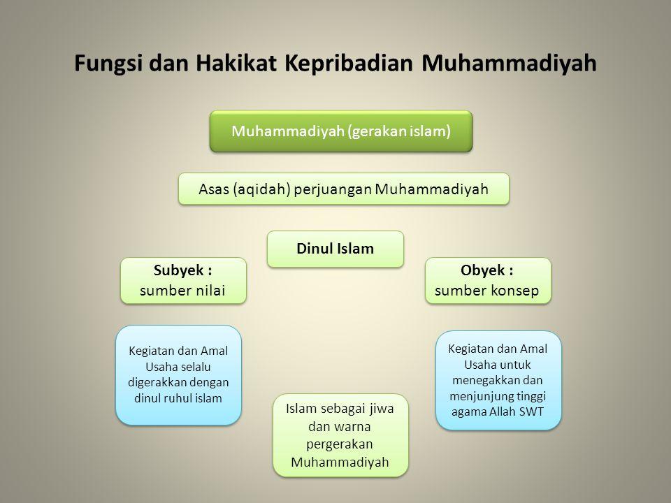 Fungsi dan Hakikat Kepribadian Muhammadiyah Muhammadiyah (gerakan islam) Semua dilaksanakan sebagai Dakwah Islamiyah amar ma'ruf nahi munkar Purifikasi Tajdid (Pembaharu) Tajdid (Pembaharu) Dinamisasi mengembalikan pemahaman dan pengamalan umat terhadap Dinul Islam secara murni yang meliputi benar dan tepat sesuai Al Quran dan Sunnah Rasulullah SAW Islam sebagai jiwa dan warna pergerakan Muhammadiyah Sifat Dakwah: Ditujukan kepada umat Islam Sifat Dakwah: Ditujukan kepada umat Islam -Dakwah dalam bidang amaliyah - Mengaktualisasikan ajaran Islam sesuai perkembangan kehidupan masyarakat sehingga Dinul Islam menjadiRahmatan Lil 'Alamin -Dakwah dalam bidang amaliyah - Mengaktualisasikan ajaran Islam sesuai perkembangan kehidupan masyarakat sehingga Dinul Islam menjadiRahmatan Lil 'Alamin