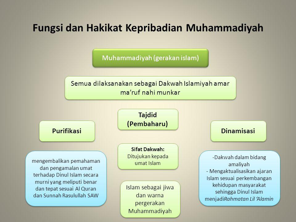 Fungsi dan Hakikat Kepribadian Muhammadiyah Muhammadiyah (gerakan islam) Semua dilaksanakan sebagai Dakwah Islamiyah amar ma'ruf nahi munkar Purifikas