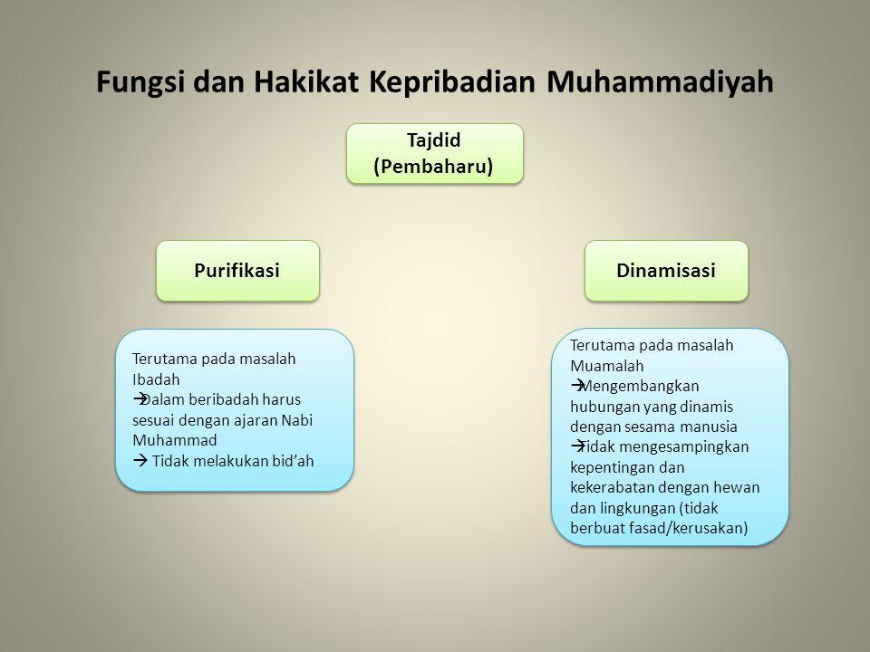 Fungsi dan Hakikat Kepribadian Muhammadiyah Purifikasi Tajdid (Pembaharu) Tajdid (Pembaharu) Dinamisasi Terutama pada masalah Ibadah  Dalam beribadah