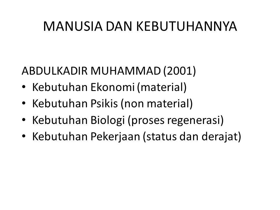MANUSIA DAN KEBUTUHANNYA ABDULKADIR MUHAMMAD (2001) Kebutuhan Ekonomi (material) Kebutuhan Psikis (non material) Kebutuhan Biologi (proses regenerasi)