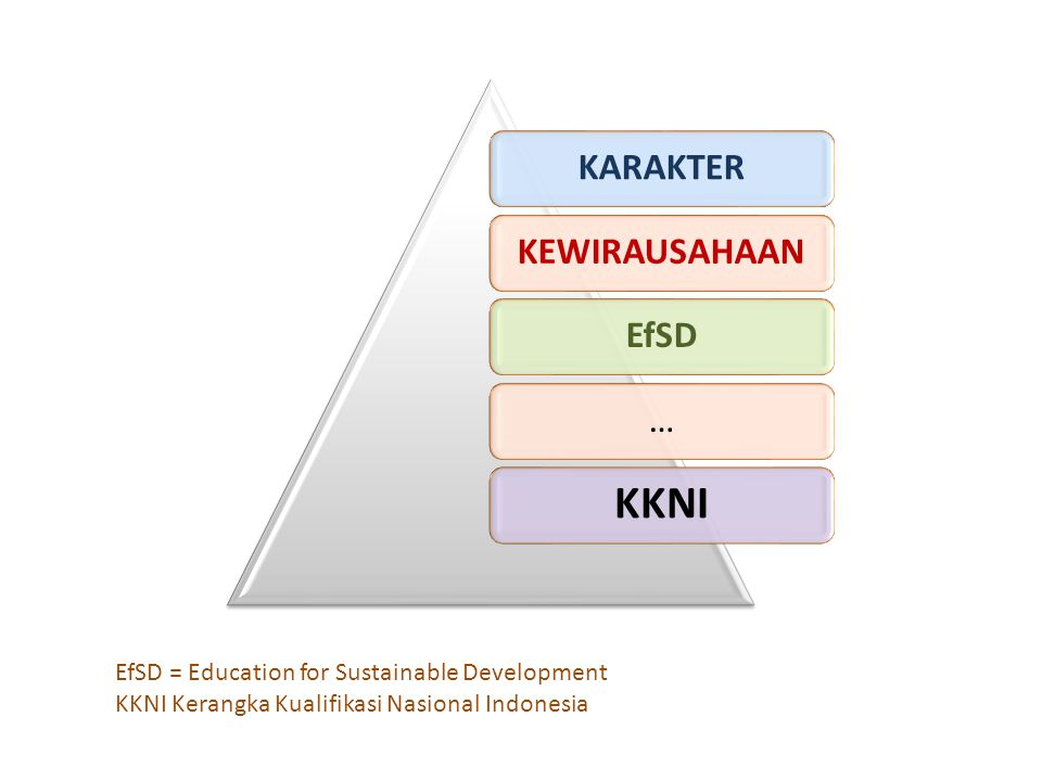KARAKTER KEWIRAUSAHAA N EfSD… KKNI EfSD = Education for Sustainable Development KKNI Kerangka Kualifikasi Nasional Indonesia