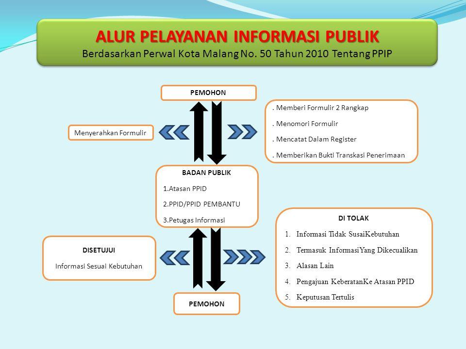 ALUR PELAYANAN INFORMASI PUBLIK Berdasarkan Perwal Kota Malang No. 50 Tahun 2010 Tentang PPIP PEMOHON Menyerahkan Formulir. Memberi Formulir 2 Rangkap
