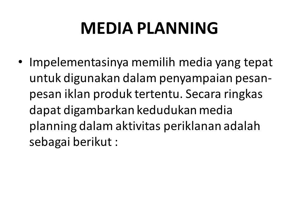 Hubungan antara Media planning dengan marketing dan periklanan: MARKETING PLAN MEDIA PLAN ADVERTISING PLAN