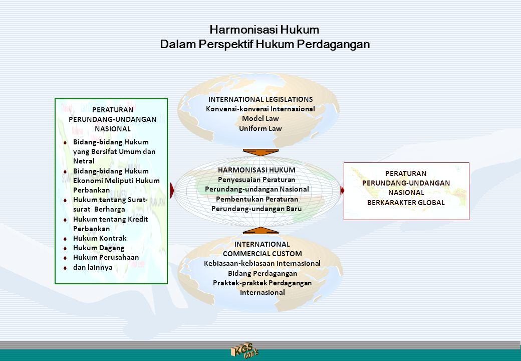 Harmonisasi Hukum Dalam Perspektif Hukum Perdagangan PERATURAN PERUNDANG-UNDANGAN NASIONAL BERKARAKTER GLOBAL PERATURAN PERUNDANG-UNDANGAN NASIONAL S