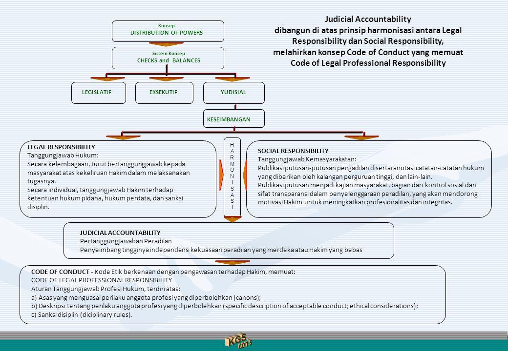 Judicial Accountability dibangun di atas prinsip harmonisasi antara Legal Responsibility dan Social Responsibility, melahirkan konsep Code of Conduct