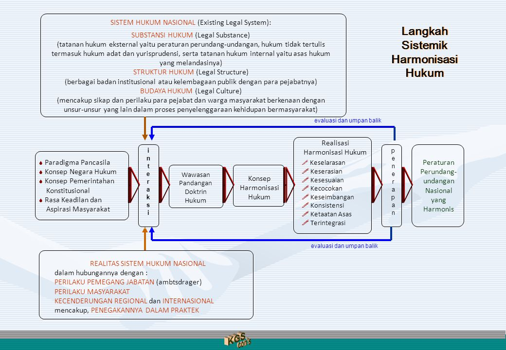 SISTEM HUKUM NASIONAL (Existing Legal System): SUBSTANSI HUKUM (Legal Substance) (tatanan hukum eksternal yaitu peraturan perundang-undangan, hukum ti
