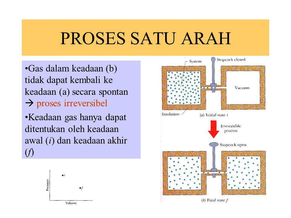 PROSES SATU ARAH Gas dalam keadaan (b) tidak dapat kembali ke keadaan (a) secara spontan  proses irreversibel Keadaan gas hanya dapat ditentukan oleh
