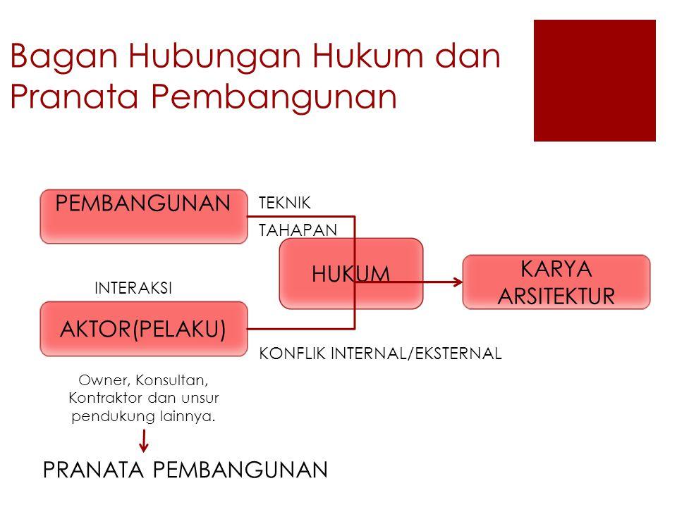 Bagan Hubungan Hukum dan Pranata Pembangunan KARYA ARSITEKTUR PEMBANGUNAN AKTOR(PELAKU) HUKUM TEKNIK TAHAPAN INTERAKSI KONFLIK INTERNAL/EKSTERNAL PRAN