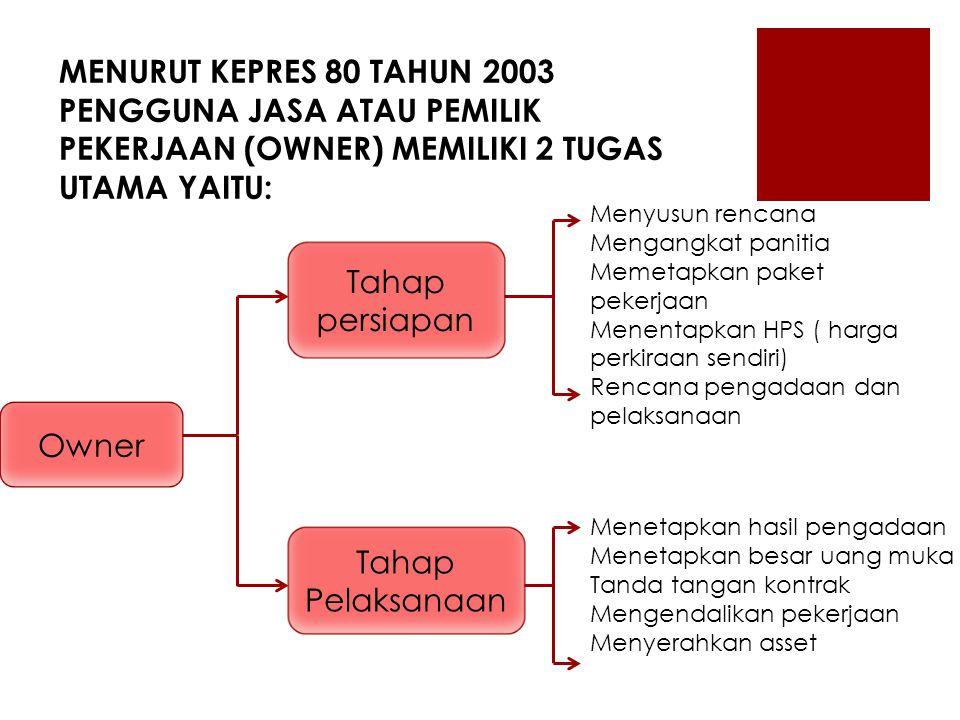 MENURUT KEPRES 80 TAHUN 2003 PENGGUNA JASA ATAU PEMILIK PEKERJAAN (OWNER) MEMILIKI 2 TUGAS UTAMA YAITU: Owner Tahap persiapan Tahap Pelaksanaan Menyus
