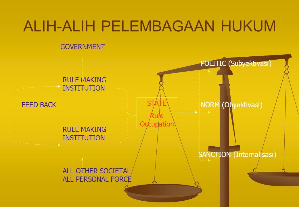 ALIH-ALIH PELEMBAGAAN HUKUM GOVERNMENT POLITIC (Subyektivasi) RULE MAKING INSTITUTION FEED BACK NORM (Obyektivasi) RULE MAKING INSTITUTION SANCTION (I