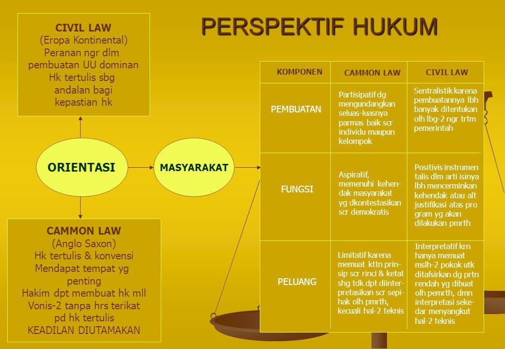 PERSPEKTIF HUKUM CIVIL LAW (Eropa Kontinental) Peranan ngr dlm pembuatan UU dominan Hk tertulis sbg andalan bagi kepastian hk CAMMON LAW (Anglo Saxon)