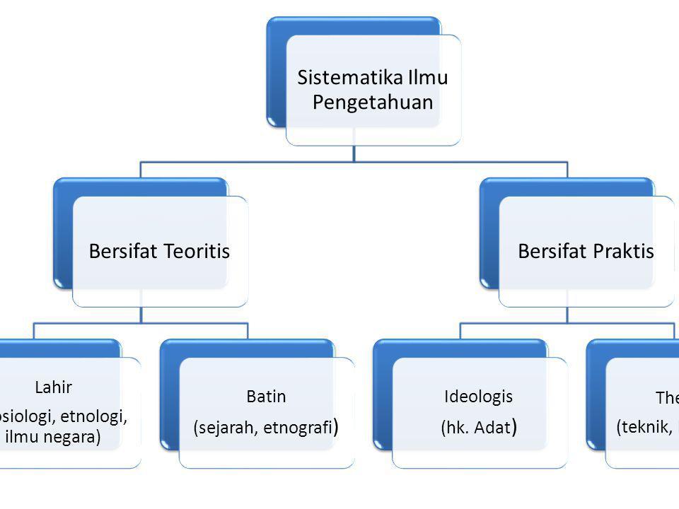 Sistematika Ilmu Pengetahuan Bersifat Teoritis Lahir (sosiologi, etnologi, ilmu negara) Batin (sejarah, etnografi ) Bersifat Praktis Ideologis (hk. Ad