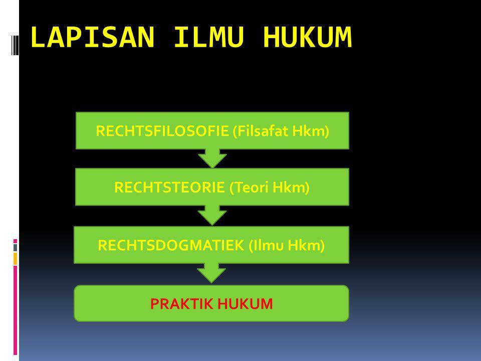 LAPISAN ILMU HUKUM RECHTSTEORIE (Teori Hkm) RECHTSFILOSOFIE (Filsafat Hkm) RECHTSDOGMATIEK (Ilmu Hkm) PRAKTIK HUKUM