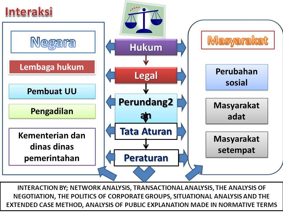 HukumHukum LegalLegal Perundang2 an Tata Aturan Peraturan Kementerian dan dinas dinas pemerintahan Lembaga hukum Pembuat UU Pengadilan Perubahan sosia