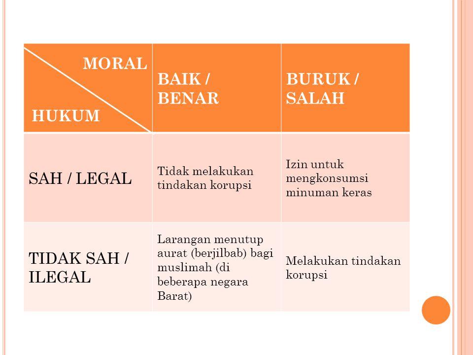 BAIK / BENAR BURUK / SALAH SAH / LEGAL Tidak melakukan tindakan korupsi Izin untuk mengkonsumsi minuman keras TIDAK SAH / ILEGAL Larangan menutup aura