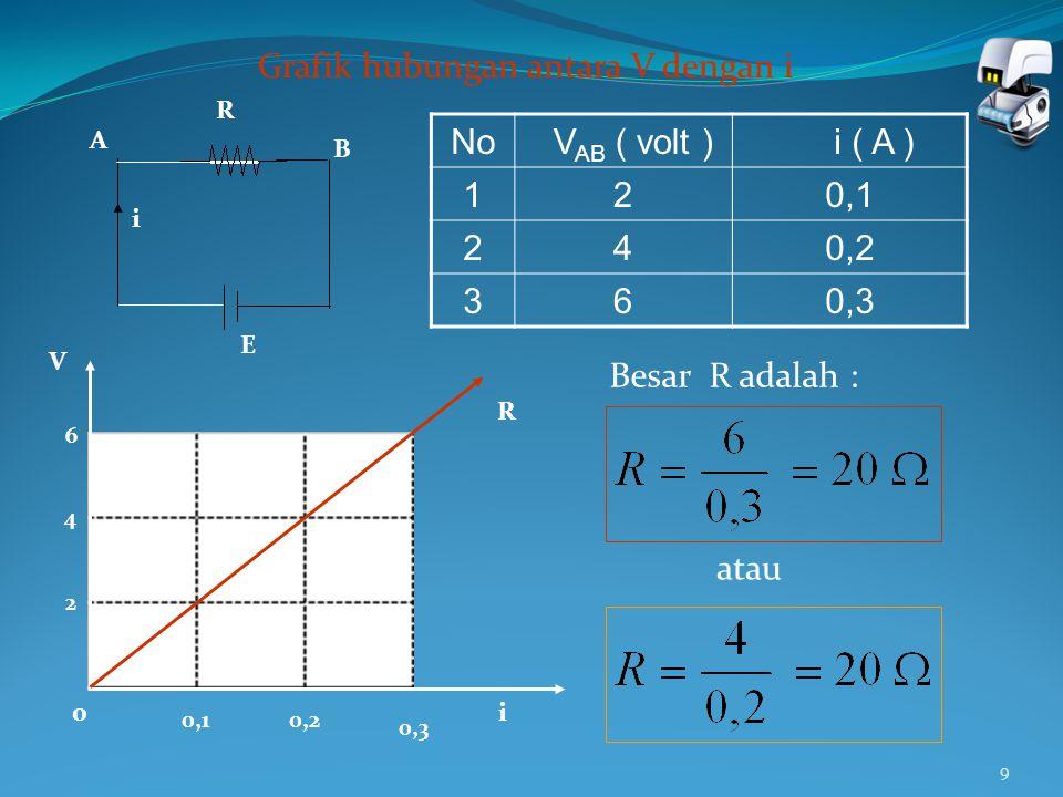 9 A B R E i No V AB ( volt ) i ( A ) 120,1 240,2 360,3 R Grafik hubungan antara V dengan i 0,10,2 0,3 2 4 6 0 V i Besar R adalah : atau