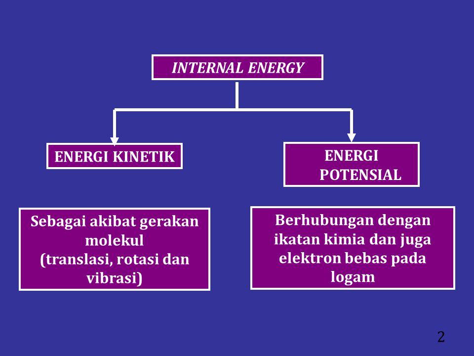 2 INTERNAL ENERGY ENERGI KINETIK Sebagai akibat gerakan molekul (translasi, rotasi dan vibrasi) ENERGI POTENSIAL Berhubungan dengan ikatan kimia dan j