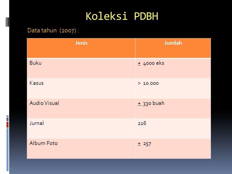 Koleksi PDBH Data tahun (2007) : JenisJumlah Buku+ 4000 eks Kasus> 10.000 Audio Visual+ 330 buah Jurnal216 Album Foto+ 257