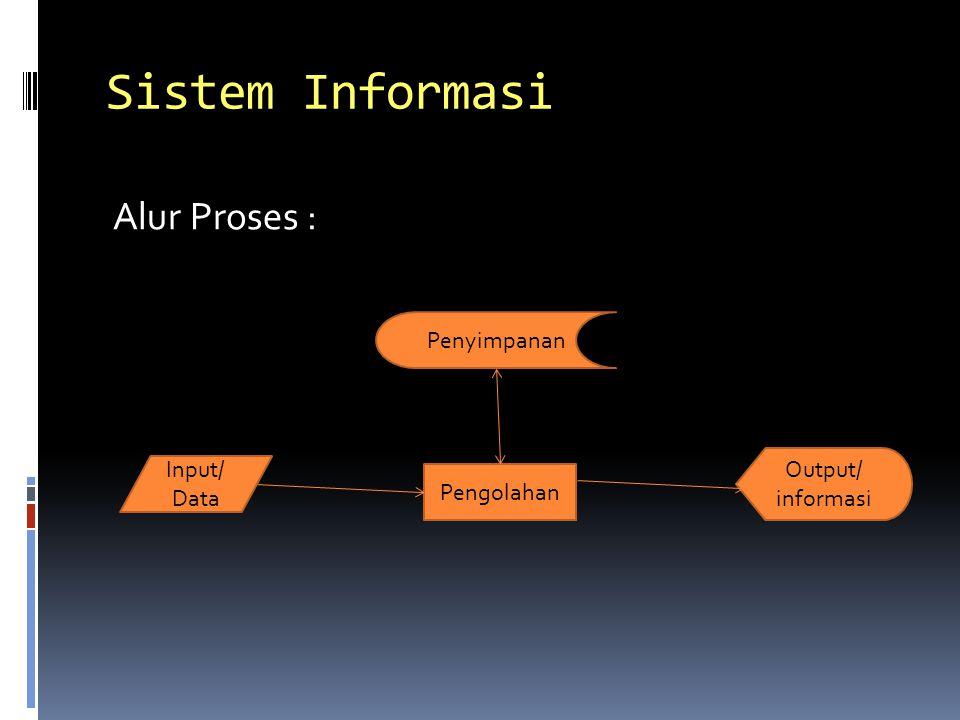 Sistem Informasi Alur Proses : Input/ Data Pengolahan Penyimpanan Output/ informasi